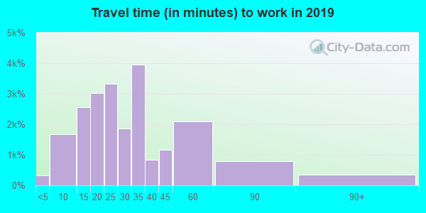 75050 zip code travel time to work (commute)