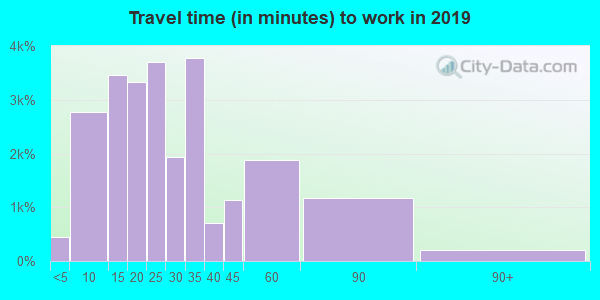 75080 zip code travel time to work (commute)