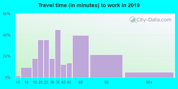 75115 zip code travel time to work (commute)