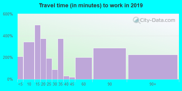 75147 zip code travel time to work (commute)