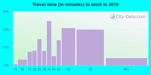 75181 zip code travel time to work (commute)