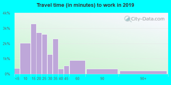 75219 zip code travel time to work (commute)