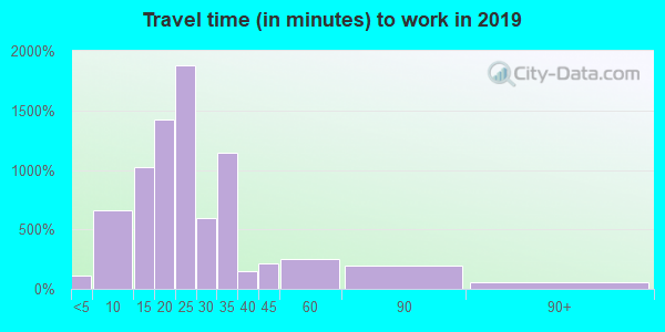 75244 zip code travel time to work (commute)