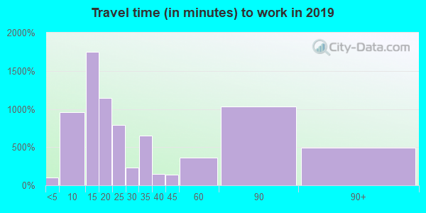 75401 zip code travel time to work (commute)