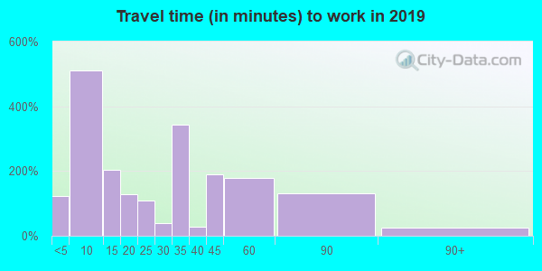 75426 zip code travel time to work (commute)
