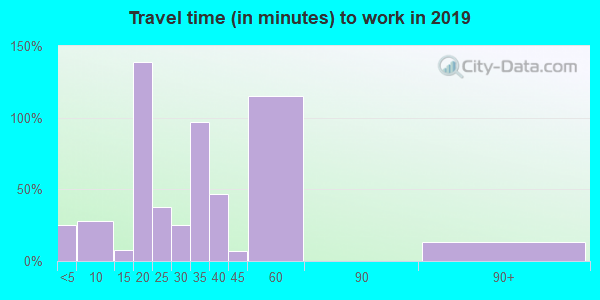 75451 zip code travel time to work (commute)