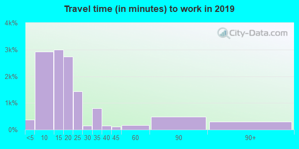 75455 zip code travel time to work (commute)