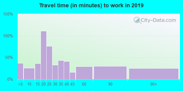 75471 zip code travel time to work (commute)