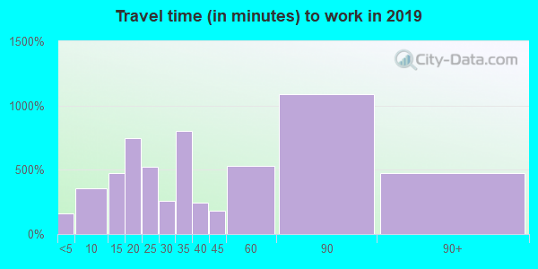 75474 zip code travel time to work (commute)