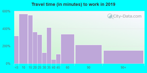 75494 zip code travel time to work (commute)
