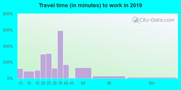 75640 zip code travel time to work (commute)