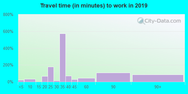 75661 zip code travel time to work (commute)