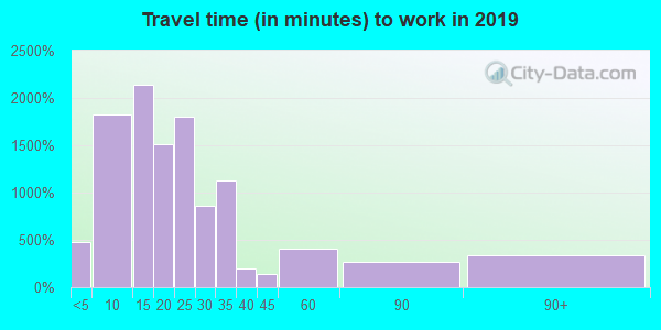 75662 zip code travel time to work (commute)