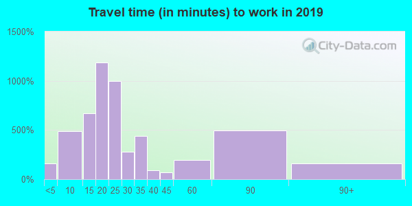 75686 zip code travel time to work (commute)