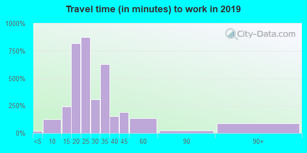 75704 zip code travel time to work (commute)