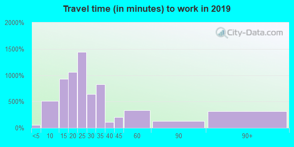 75707 zip code travel time to work (commute)