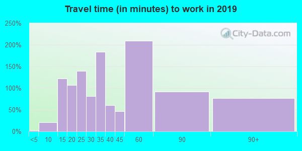 75770 zip code travel time to work (commute)