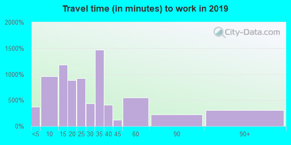 75771 zip code travel time to work (commute)
