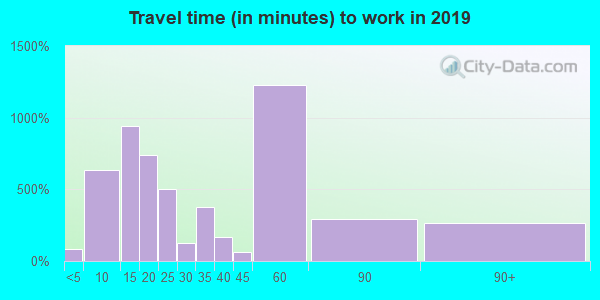75773 zip code travel time to work (commute)