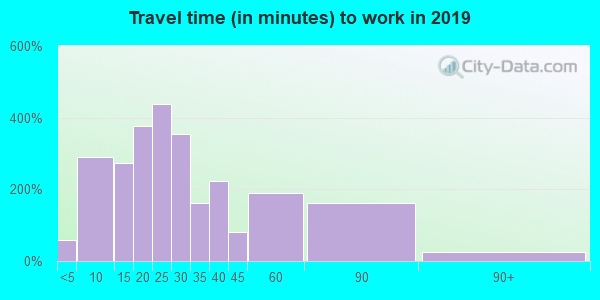 75844 zip code travel time to work (commute)