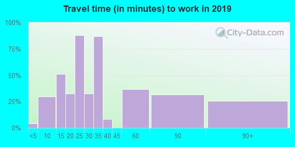 75926 zip code travel time to work (commute)