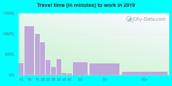 75935 zip code travel time to work (commute)