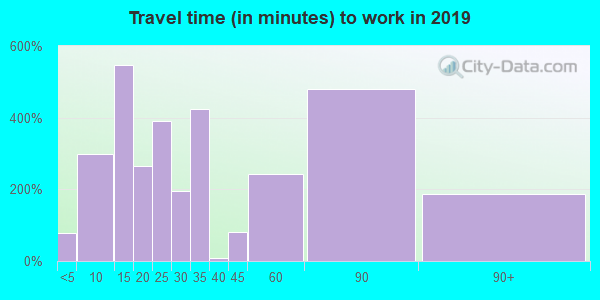 75956 zip code travel time to work (commute)