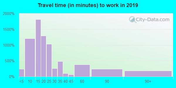 75961 zip code travel time to work (commute)