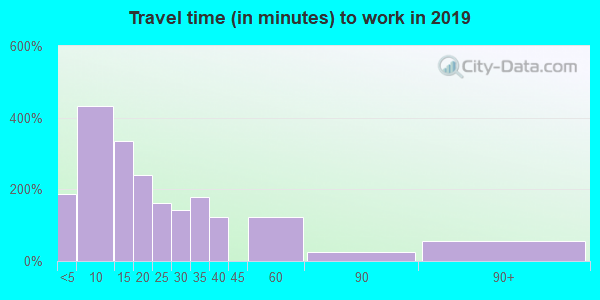 75972 zip code travel time to work (commute)