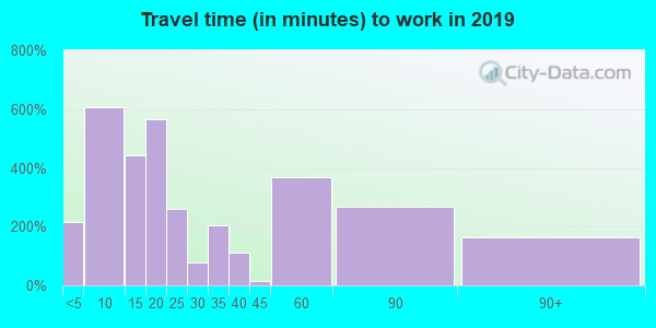 75979 zip code travel time to work (commute)