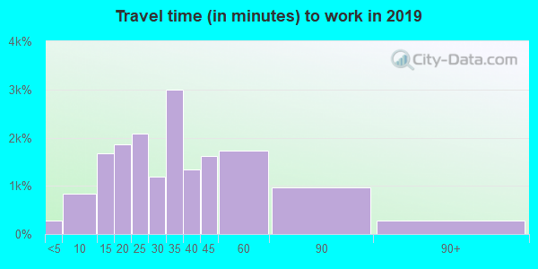 76018 zip code travel time to work (commute)