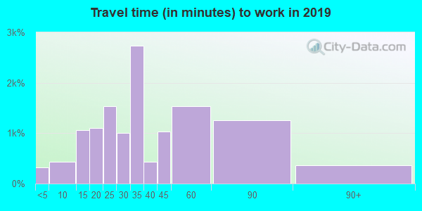 76036 zip code travel time to work (commute)