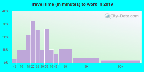 76040 zip code travel time to work (commute)