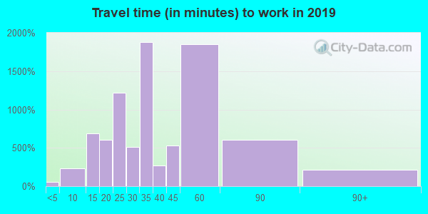 76058 zip code travel time to work (commute)