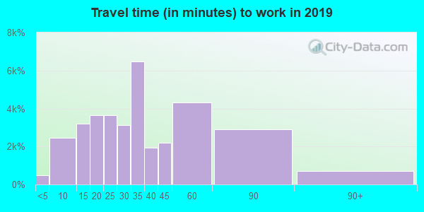 76063 zip code travel time to work (commute)
