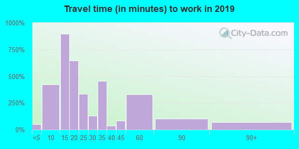 76102 zip code travel time to work (commute)