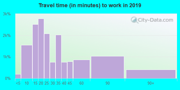 76106 zip code travel time to work (commute)