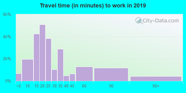 76116 zip code travel time to work (commute)