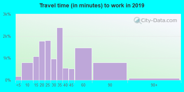 76148 zip code travel time to work (commute)