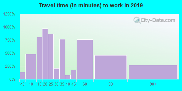 76207 zip code travel time to work (commute)