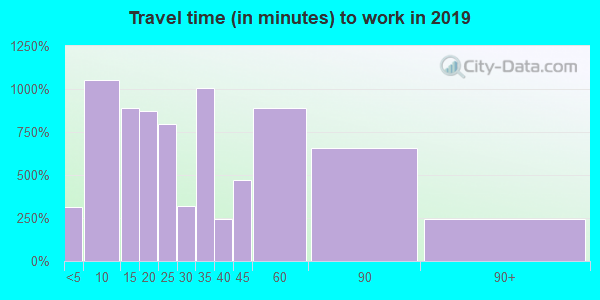 76234 zip code travel time to work (commute)
