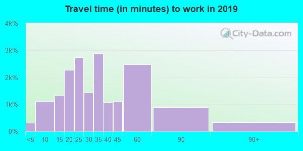 76248 zip code travel time to work (commute)