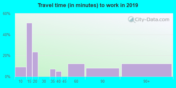 76253 zip code travel time to work (commute)
