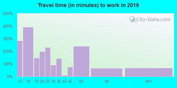 76255 zip code travel time to work (commute)