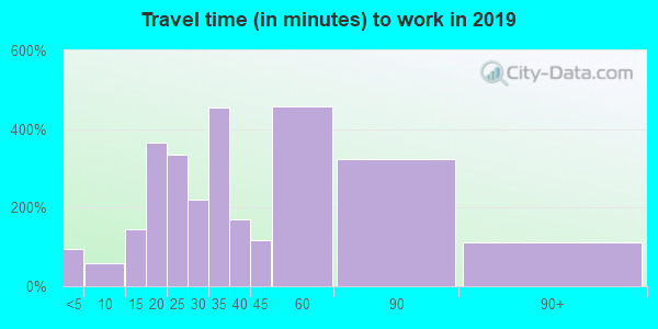 76259 zip code travel time to work (commute)