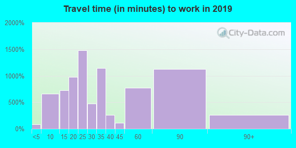 76266 zip code travel time to work (commute)