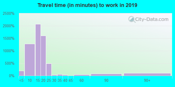 76309 zip code travel time to work (commute)