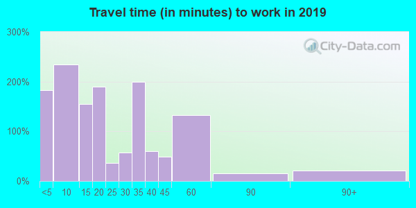 76360 zip code travel time to work (commute)