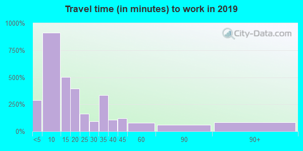 76424 zip code travel time to work (commute)
