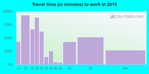 76426 zip code travel time to work (commute)